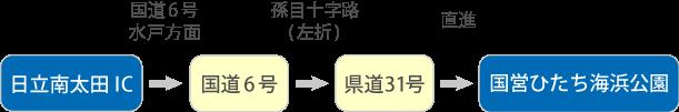 日立南太田ICからのアクセス
