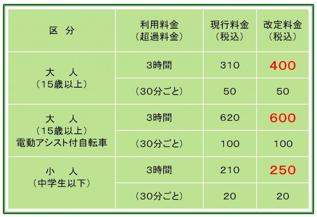 サイクル料金改定表